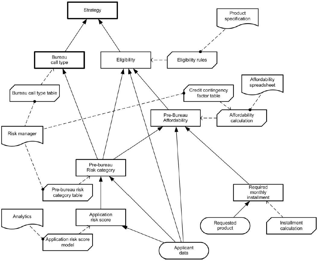 Dmn demystified part 2 key element 1 decision requirements key element 1 decision requirements diagram ccuart Choice Image