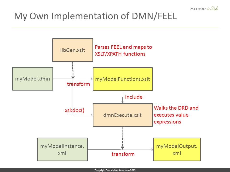 DMN as a Decision Modeling Language - Method and Style