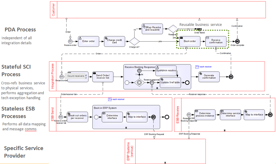 here is what it looks like in the 3 layer pda architecture the pda process is almost exactly as before the subprocess book order is simply an asynchronous - Bpmn Book