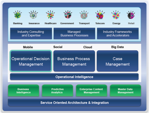 IBM Impact: BPM Makes Way for Smarter Process - Method and Style