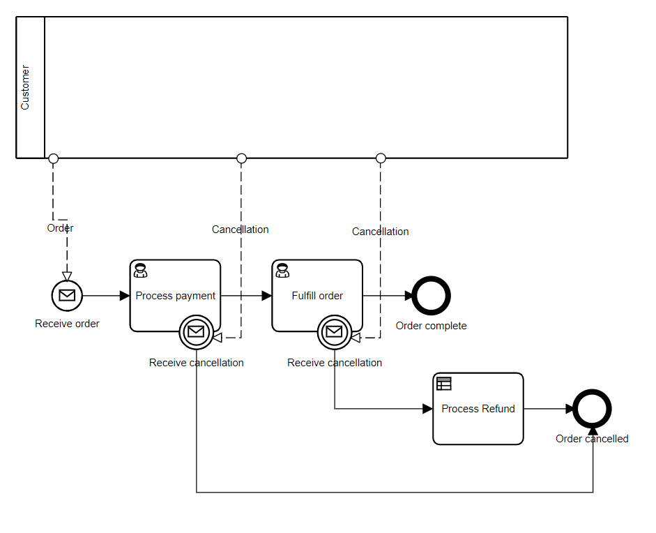 Bruce Silver's Blog - Using Messages in Executable BPMN