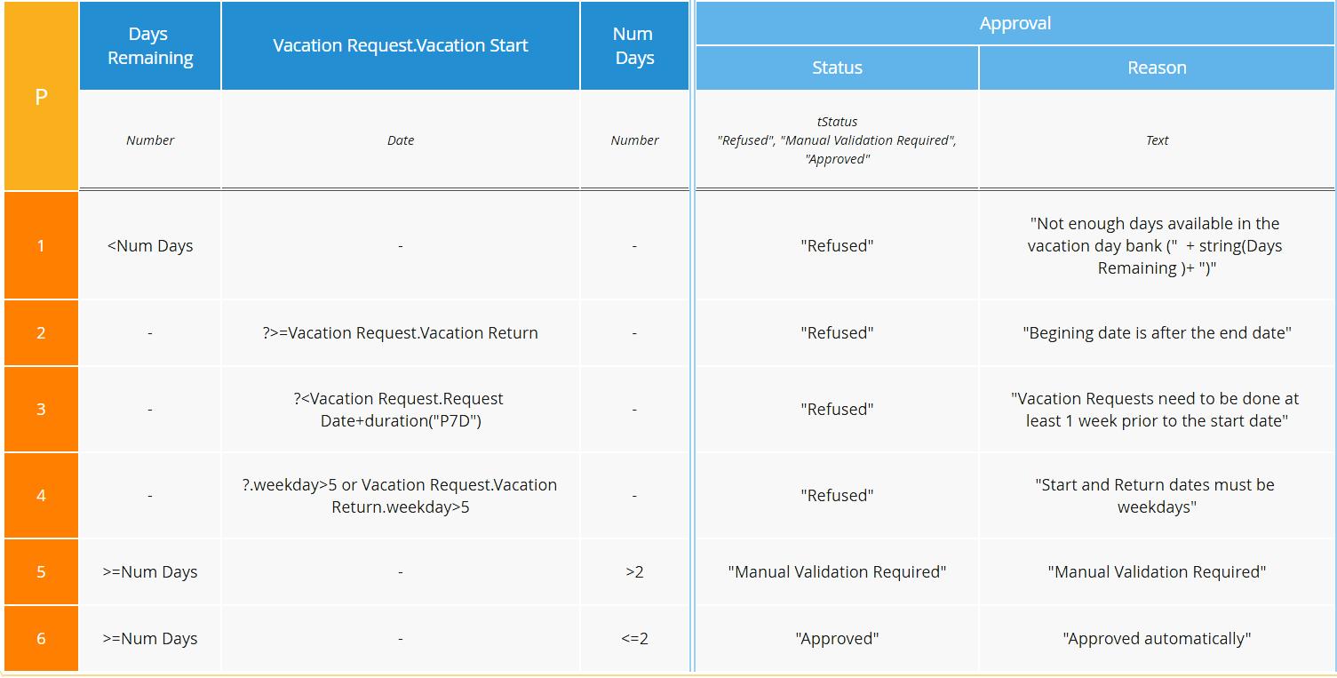 BPMN: Database Operations with OData