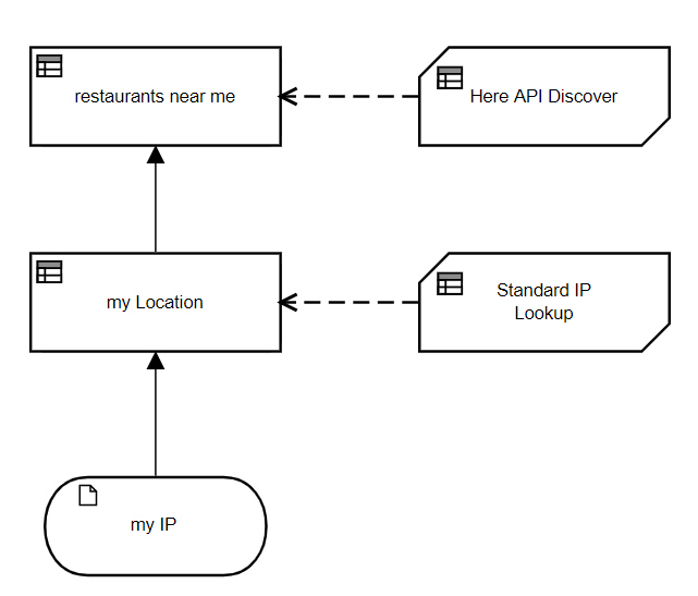Calling Rest Services from DMN Geolocate DRD