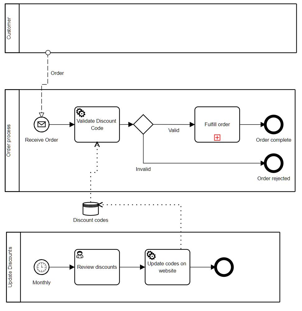 BPMN 101: Three Ways a Process Starts