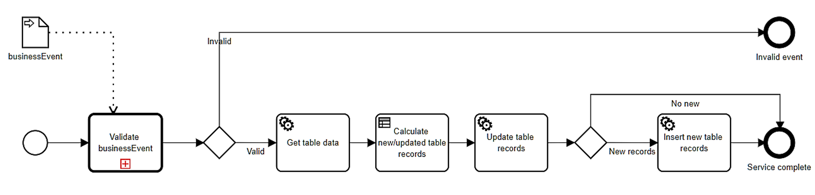 Bruce Silver's blog - A Methodology for Low-Code Business Automation with BPMN and DMN