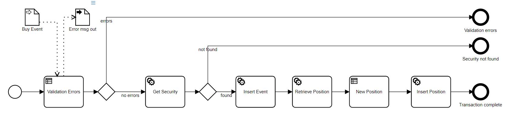 DMN: Validating Input Data