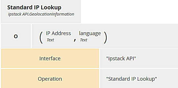 Calling Rest Services from DMN Standard IP Lookup Boxed Expression